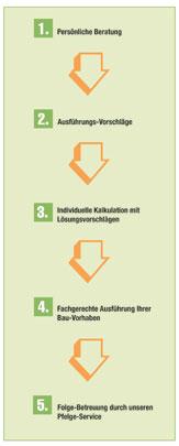 5steps_grafik_haderstorfer